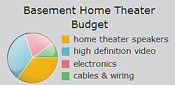 home theater budget