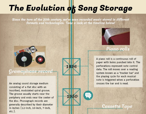 The Evolution of Song Storage