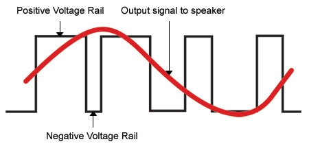 Voltage Rail Graph